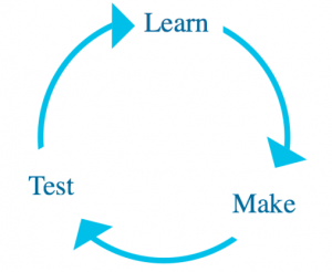 "Circle connecting the words ""Learn"", ""Test"", and ""Make"""